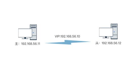 基于虚拟IP(VIP)的主从自动接管模型搭建