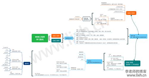 一张图让你看懂WEB工程师学习路线